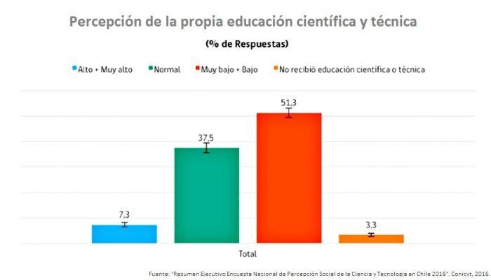 Conicyt2-Educación FINAL